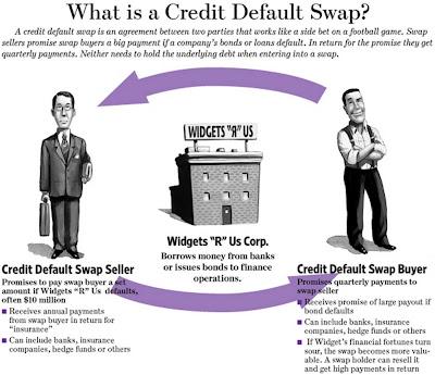 Credit Default Swap: www.checklistmag.com
