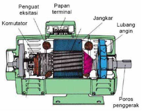 Generator DC  Dunia Listrik