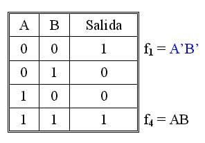 Fundamentos de l gica digital 3b problemas resueltos for Puerta xor tabla de verdad