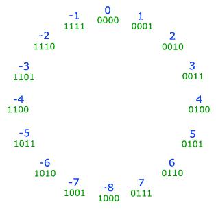 Suma de cantidades en binario usando complemento a 2