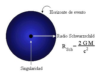 Resultado de imagen para singularidad matematica