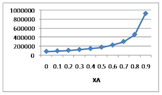 Conversion to rate of reaction graph for formaldehyde formation