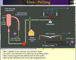 detail flow sheet of urea prilling tower system
