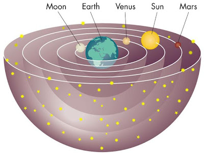 Geocentric diagram of the solar system