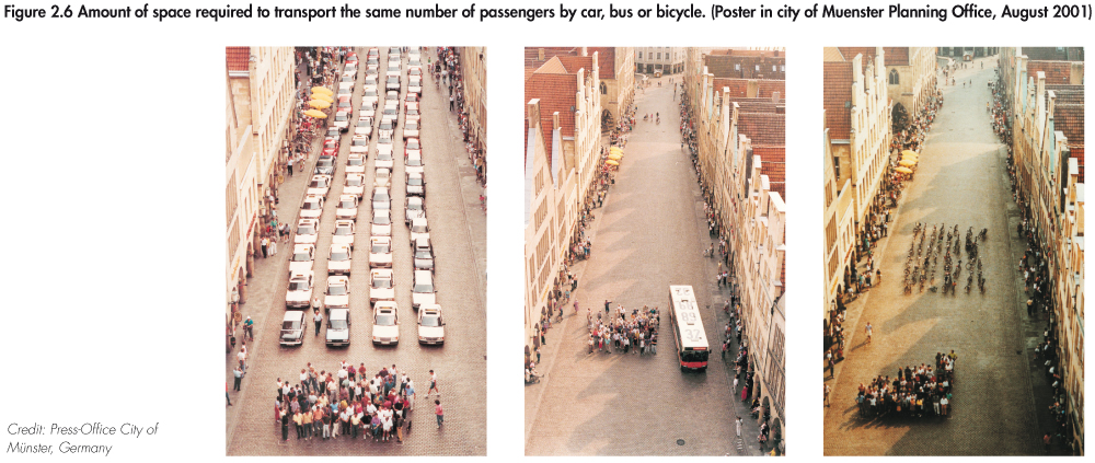 Space required to transport the same number of passengers by car, bus and bike