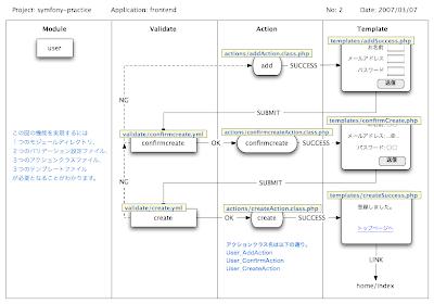 Diagramas de flujo para symfony ccuart Gallery