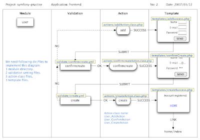 Ms diagramas de flujo para symfony ccuart Gallery