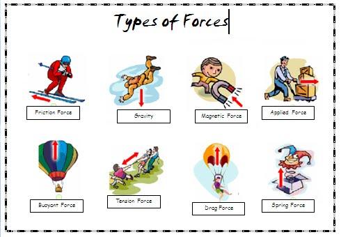 Resultado de imagen de types of forces