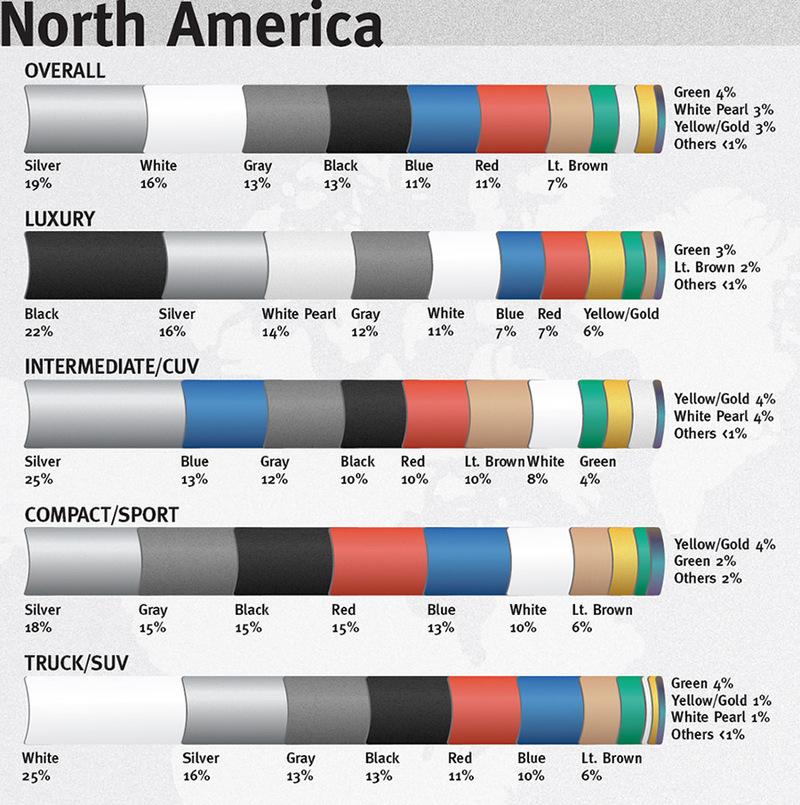 Car Color Preferences Chart Porn