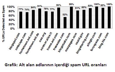Alt alan adlarının spam içerik oranı