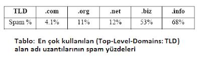 Alan adı uzantılarının spam içerik yüzdeleri