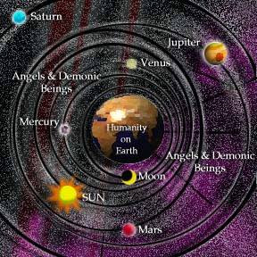 aristotle model of solar system - photo #29