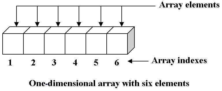 Array (ADT)   Brilliant Math & Science Wiki