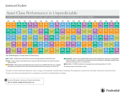 Periodic table of returns meb faber research stock market and share this urtaz Gallery