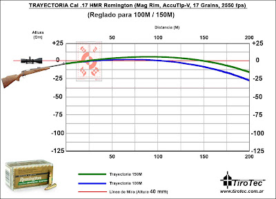 Sabot Slug Ballistics Chart Brook