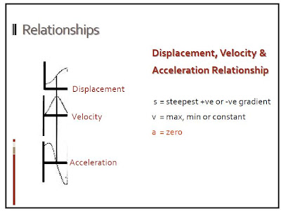 acceleration and velocity relationship with