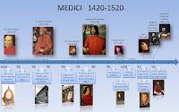 Medicis 1420-1520
