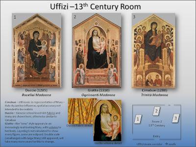 Schematic of Room 2 of the Uffizi - Giotto Revolution?