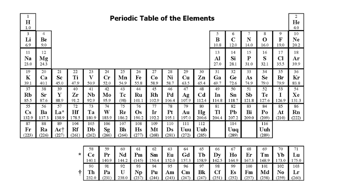 41 CHEMISTRY GCSE PERIODIC TABLE TEST, PERIODIC TEST TABLE