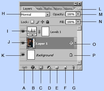 gambar palet layer pada photoshop CS2