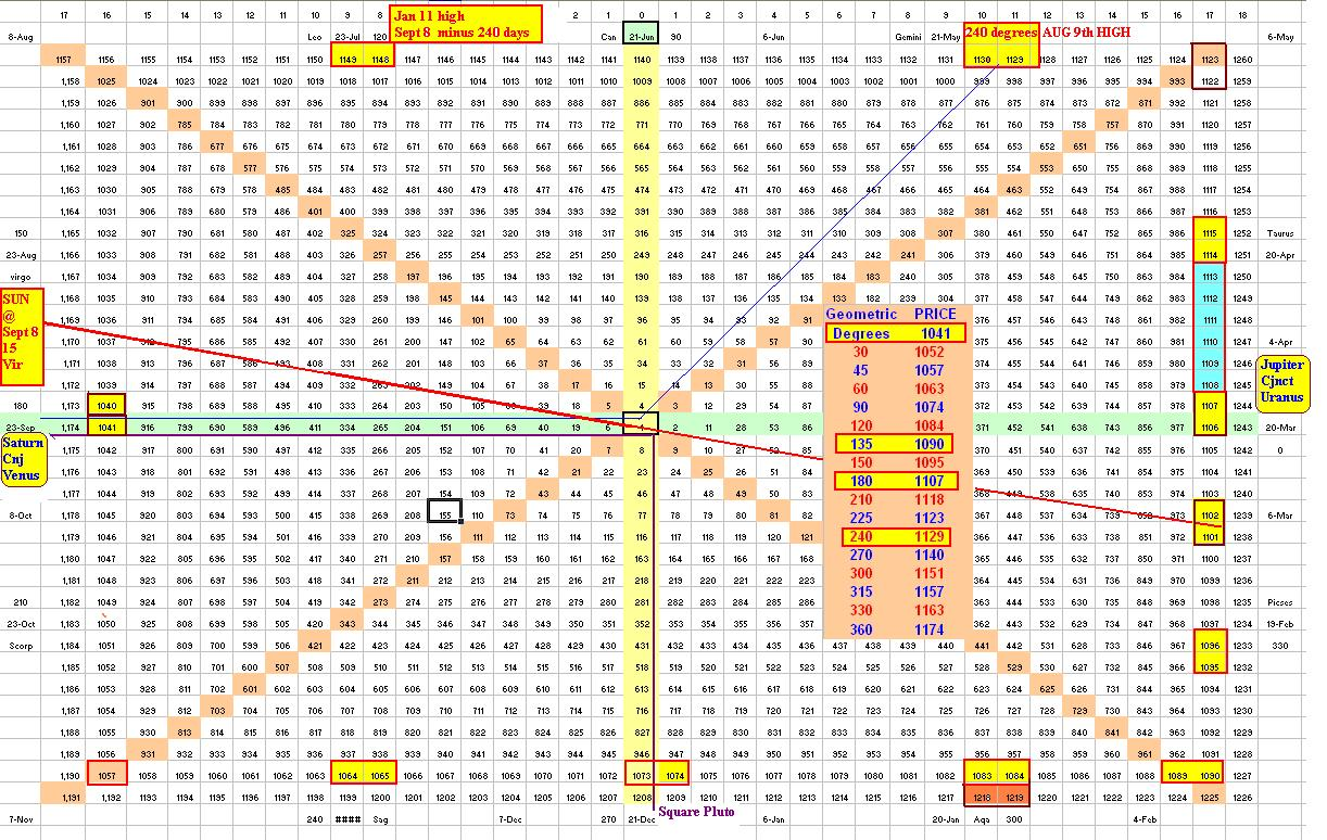 Forex gann square of nine - Intraday Trading With Gann Square of 9