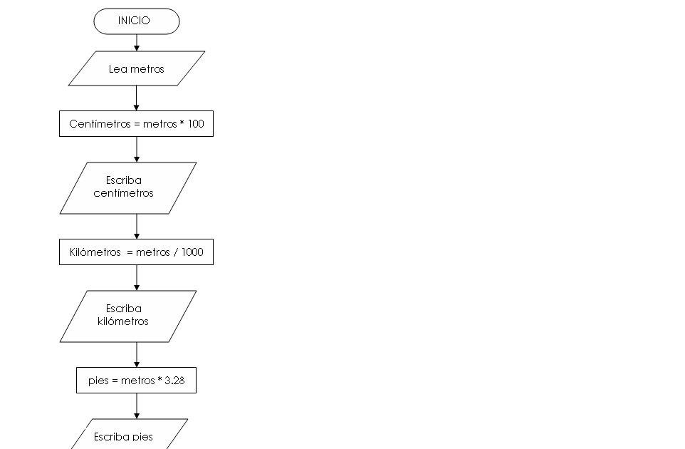 Algoritmos Diagrama De Flujo Conversion