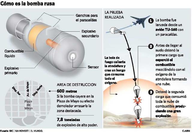 Resultado de imagen de Misil termobárico