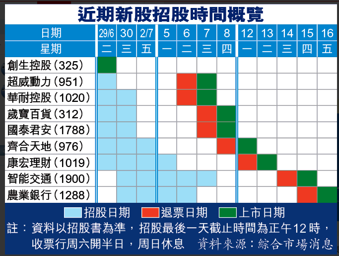 hongkonguide: 康宏理財。智能交通 IPO