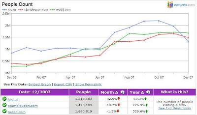 Números da Compete.com para os sistemas de mídia social: queda do del.icio.us
