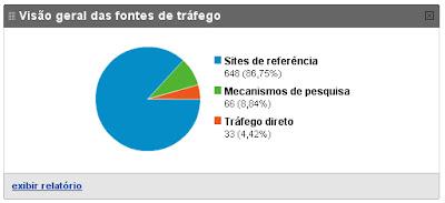 Visão geral das fontes de tráfego do Topada nas Estrelas - fonte:Google Analytics