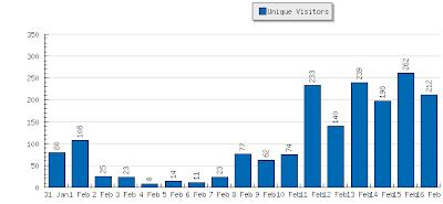 Histórico de audiência do blog Topada nas Estrelas, de 31 da janeiro a 16 de fevereiro de 2008 - Fonte: StatCounter.com