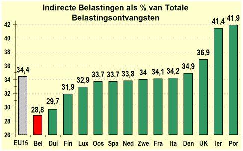 Belasting op forex winst belgie