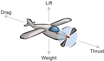 Aerodynamics 101: A Beginners Guide to Flight: Forces Acting on an ...