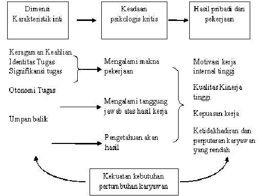 Model Karakteristik Pekerjaan (Job characteristics models)