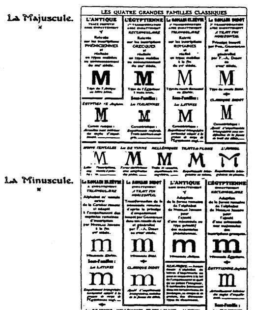 TIPOGRAFIA: Clasificación Tipográfica