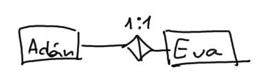 relación adán, eva, cardinalidad 1 a 1