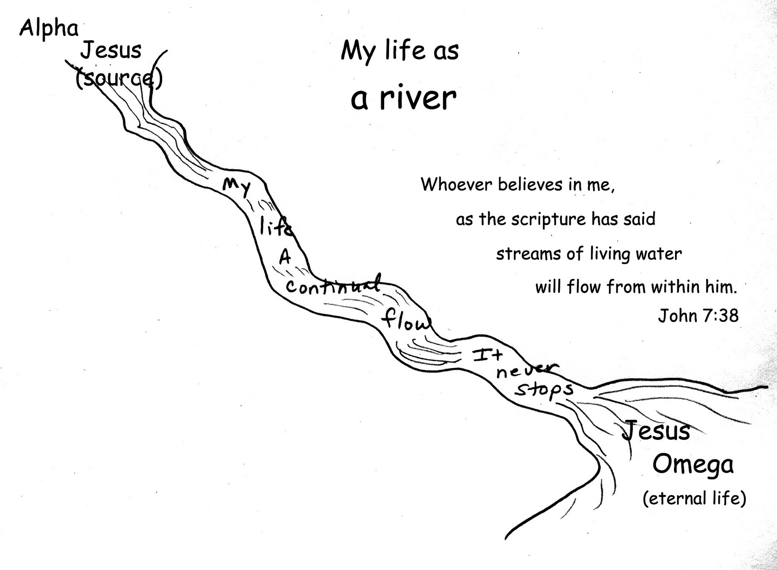 Getting To Know God My Life As A River