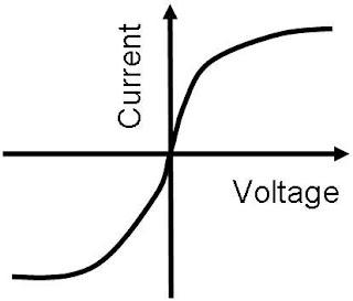 Filament Lamp Graph. Stunning P P With Filament Lamp Graph