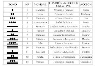 tonos%2520galacticos%2520tabla Sincronario Maya