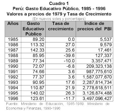 1980 hasta la actualidad en el peru: