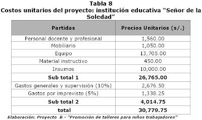 Econom a y educaci n en el peru formulaci n de proyectos ii - Materiales de carpinteria ...