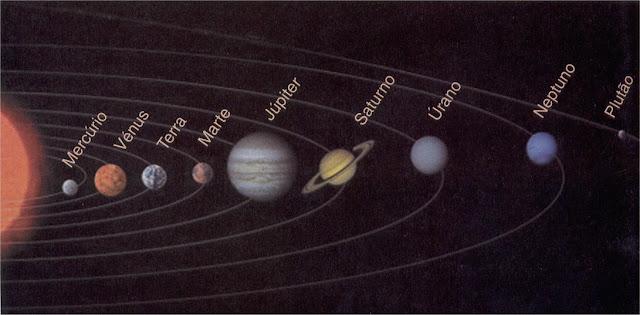 Sistema Solar - Características Gerais do Sistema Solar