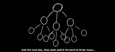 pay it forward analysis