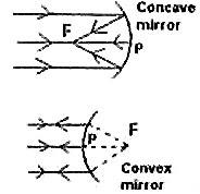 AP Physics Resources: AP Physics B- Optics: Equations to