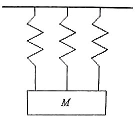 Physicsplus: Questions (MCQ) on Oscillations of a Spring