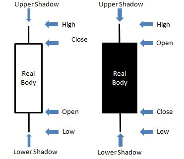 Cara membaca candlestick pada trading forex