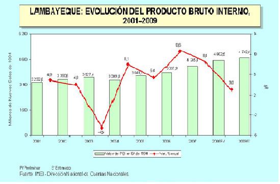 Lambayeque Empresarial: noviembre 2010