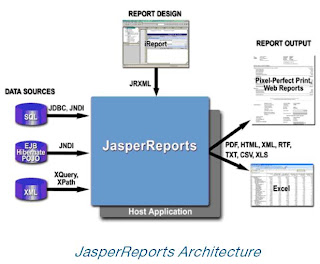 Architecture Design Java