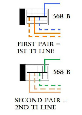junk box: extended t1 from cat 5 keystone to patch panel t1 phone wiring diagrams