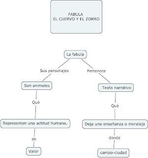 Aprender Creando Recuerdas La Estructura De Una Fábula